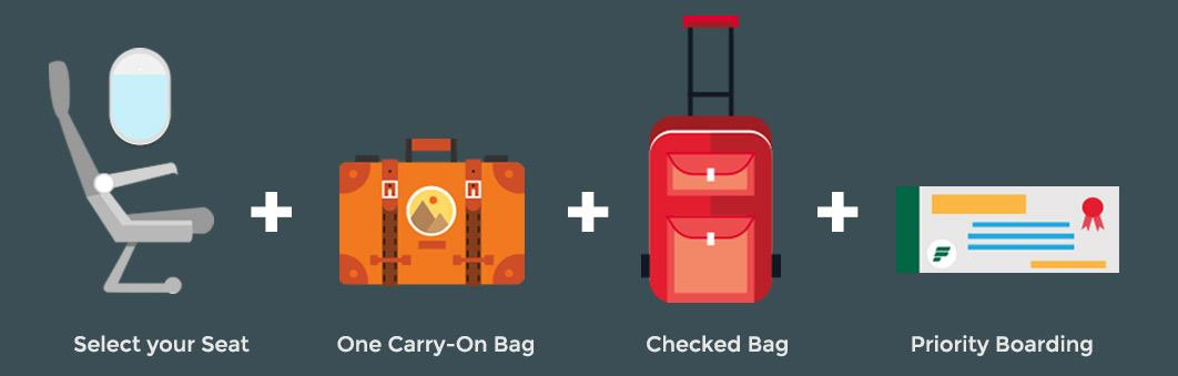 Select your seat + one carry-on + one checked bag + priority boarding
